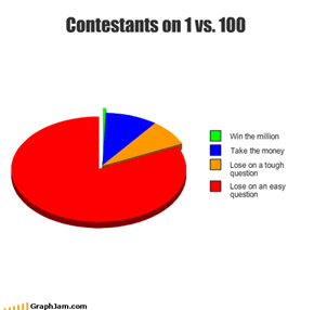 Contestants on 1 vs. 100