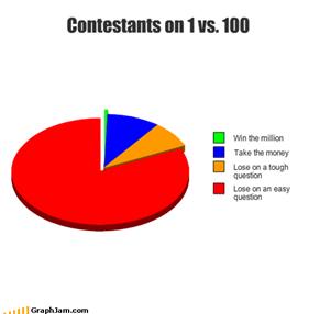 Contestants on 1 vs. 100