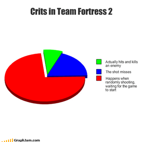 Crits in Team Fortress 2