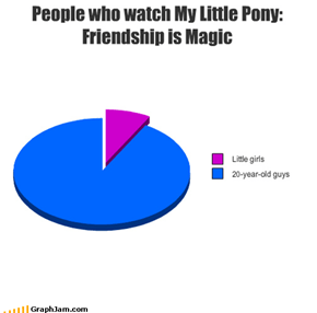 People who watch My Little Pony: Friendship is Magic