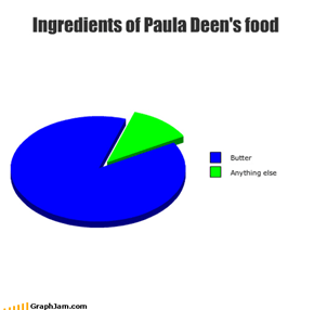 Ingredients of Paula Deen's food