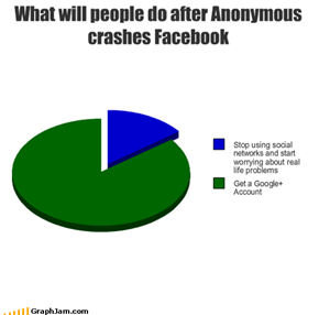 What will people do after Anonymous crashes Facebook