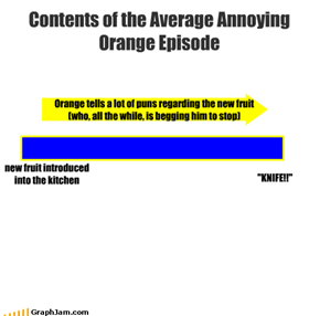 Contents of the Average Annoying Orange Episode