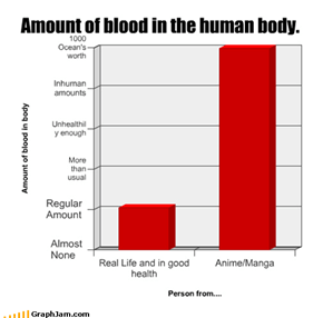 The Never-Ending Blood Flow