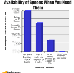 Availability of Spoons When You Need Them