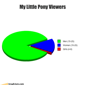 My Little Pony Viewers