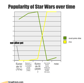 Popularity of Star Wars over time
