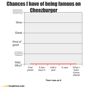 Chances I have of being famous on Cheezburger