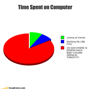 Time Spent on Computer
