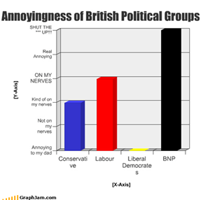 Annoyingness of British Political Groups