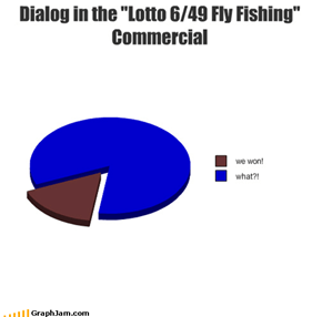 "Dialog in the ""Lotto 6/49 Fly Fishing"" Commercial"