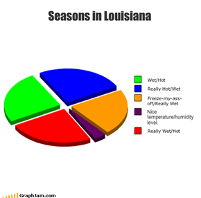 Seasons in Louisiana