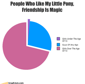 People Who Like My Little Pony, Friendship Is Magic