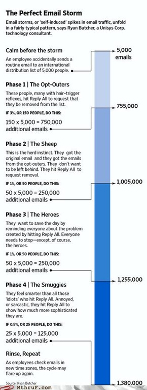 Graphing the Path to Your 30,000 Unread Messages