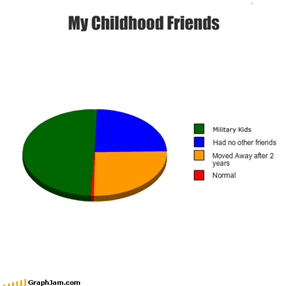 My Childhood Friends