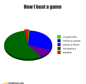 How I beat a game