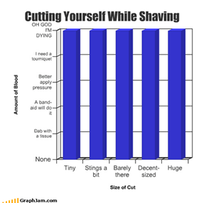 Cutting Yourself While Shaving