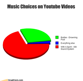 Music Choices on Youtube Videos