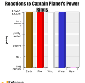 Reactions to Captain Planet's Power Rings
