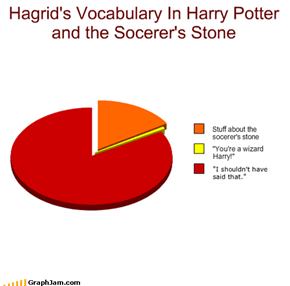 Hagrid's Vocabulary In Harry Potter and the Socerer's Stone