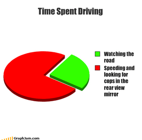 Time Spent Driving