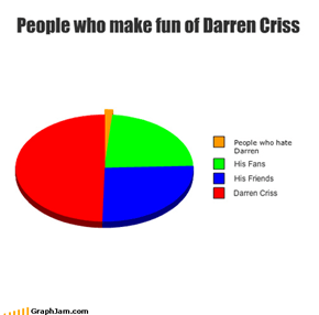 People who make fun of Darren Criss