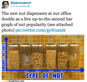 Well, Nuts!