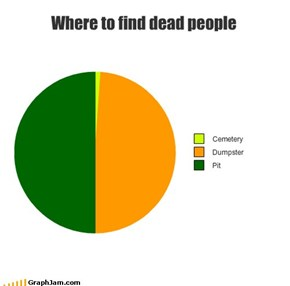 Where to find dead people