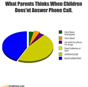 What Parents Thinks When Children Does'nt Answer Phone Call.