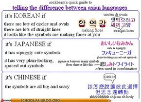 Pro Tips: Deciphering Asian Alphabets