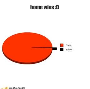 home wins :D