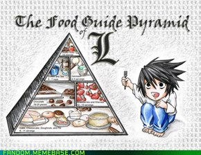 The food Pyramid for Geniuses