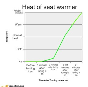 Heat of seat warmer