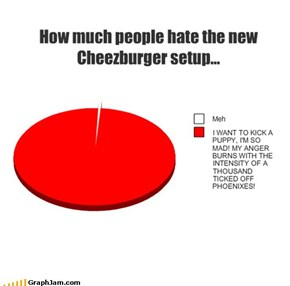 How much people hate the new Cheezburger setup...