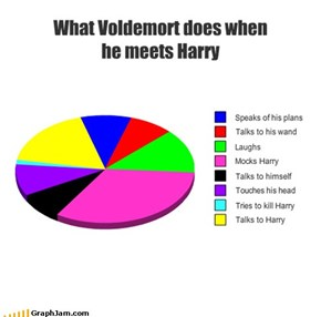 What Voldemort does when he meets Harry