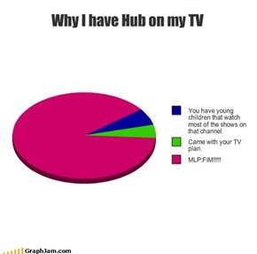 Why I have Hub on my TV