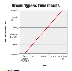 Dream Type vs Time it Lasts