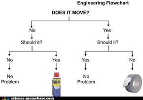 Problem Solving, Engineer Styled