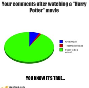 "Your comments after watching a ""Harry Potter"" movie"