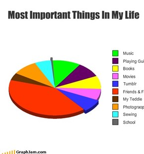 Most Important Things In My Life