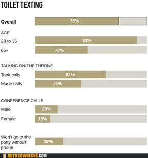 Toilet Texting