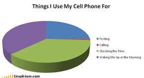Re-graphed: What I Use My Cell Phone For