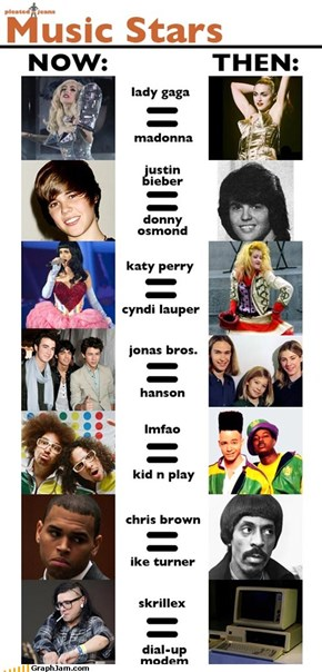 Music Stars: Then and Now