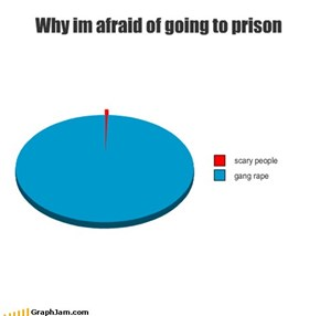 Why im afraid of going to prison
