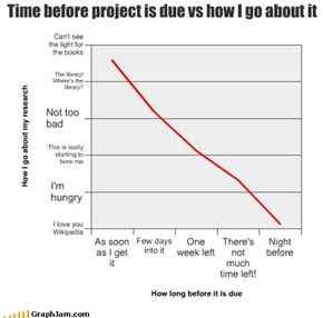 Time before project is due vs how I go about it