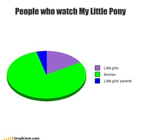 People who watch My Little Pony