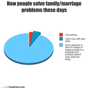 How people solve family/marriage problems these days
