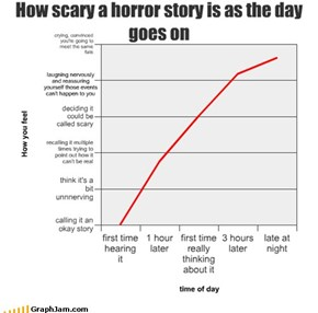 How scary a horror story is as the day goes on