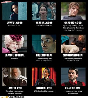 Hunger Games Alignment Chart