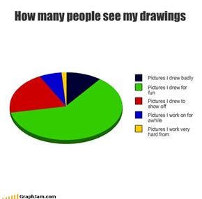 How many people see my drawings